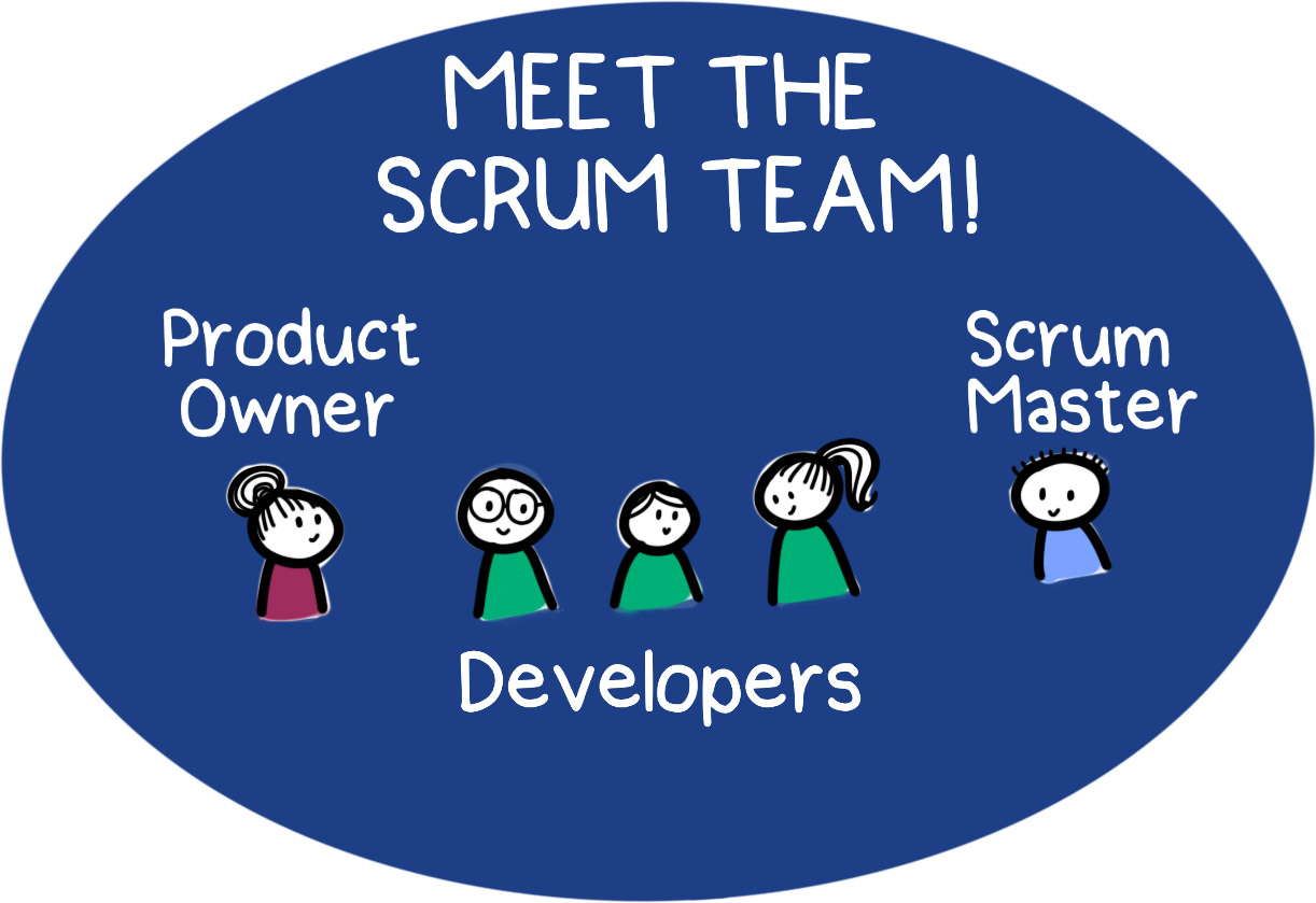 Meet the Scrum Team