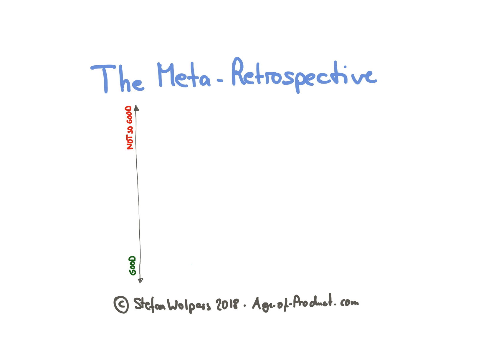 The Meta-Retrospective — Preparation