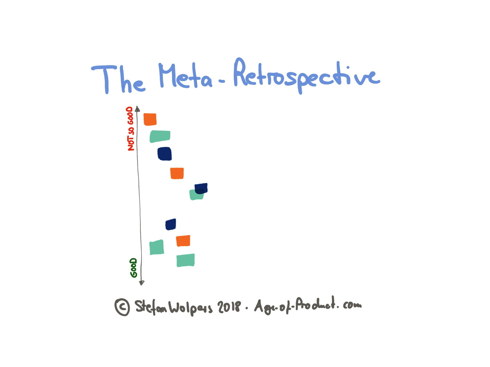 The Meta-Retrospective — Step 2