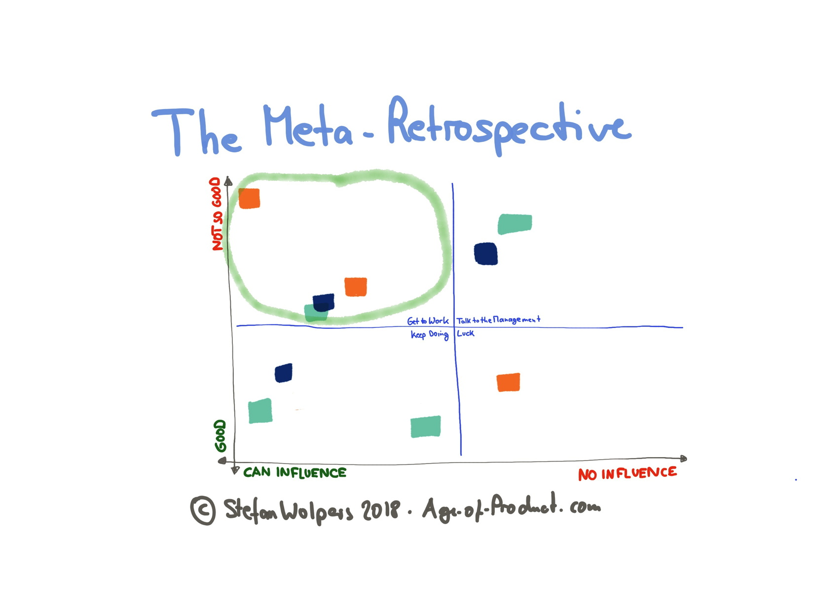 The Meta-Retrospective — How To Get Customers and Stakeholders Onboard