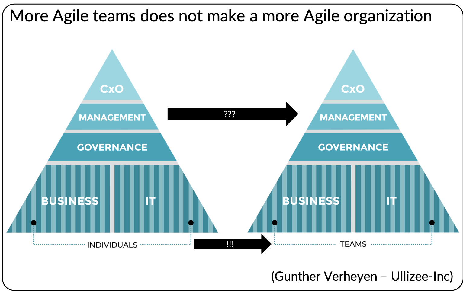 More Agile teams does not make a more Agile organization