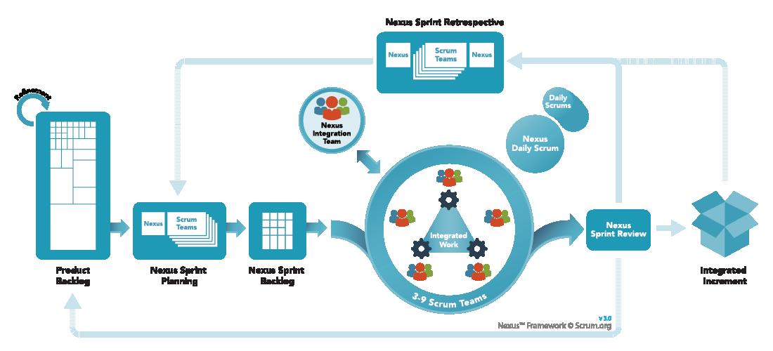 Nexus Framework Overview