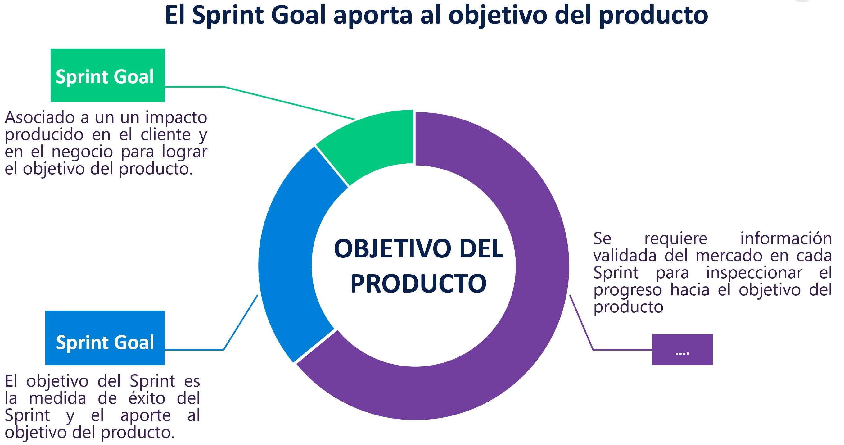 Product Goal