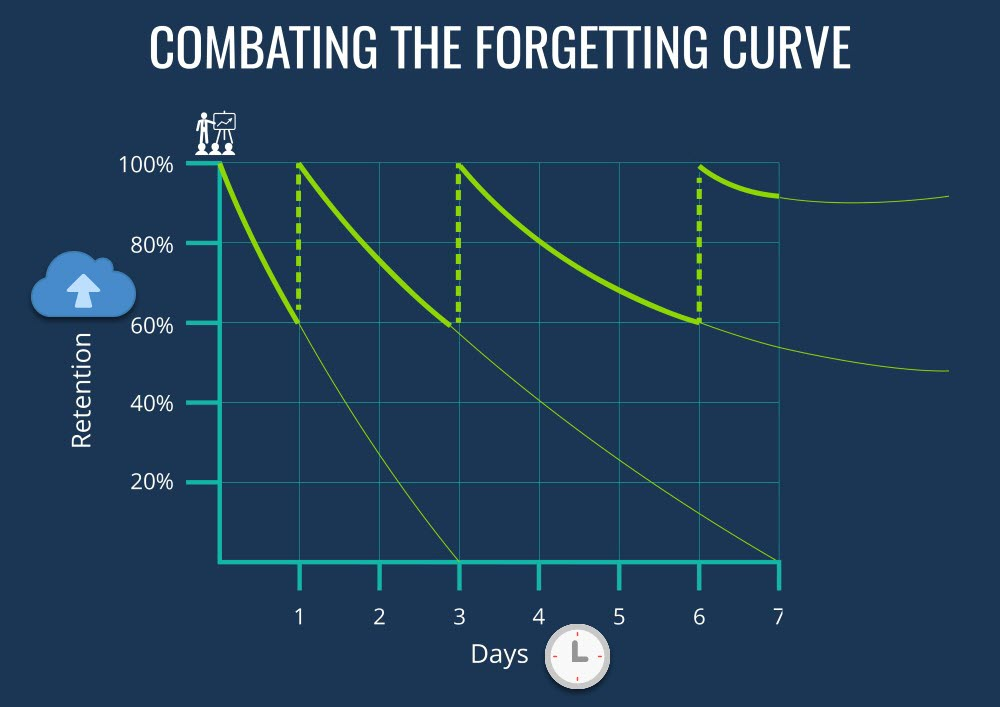 Overcoming forgetting