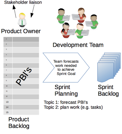 a typical sprint play by play scrum org