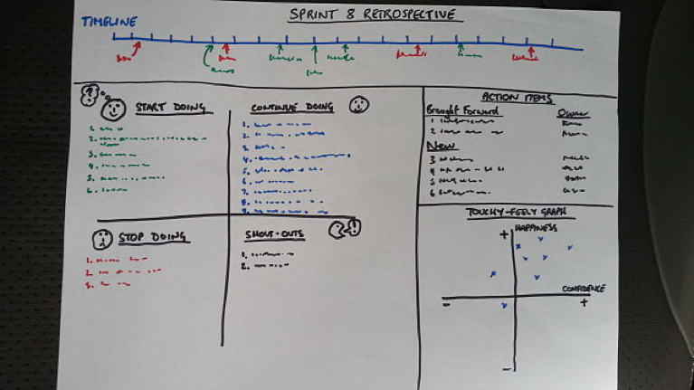 Retrospective whiteboarding session
