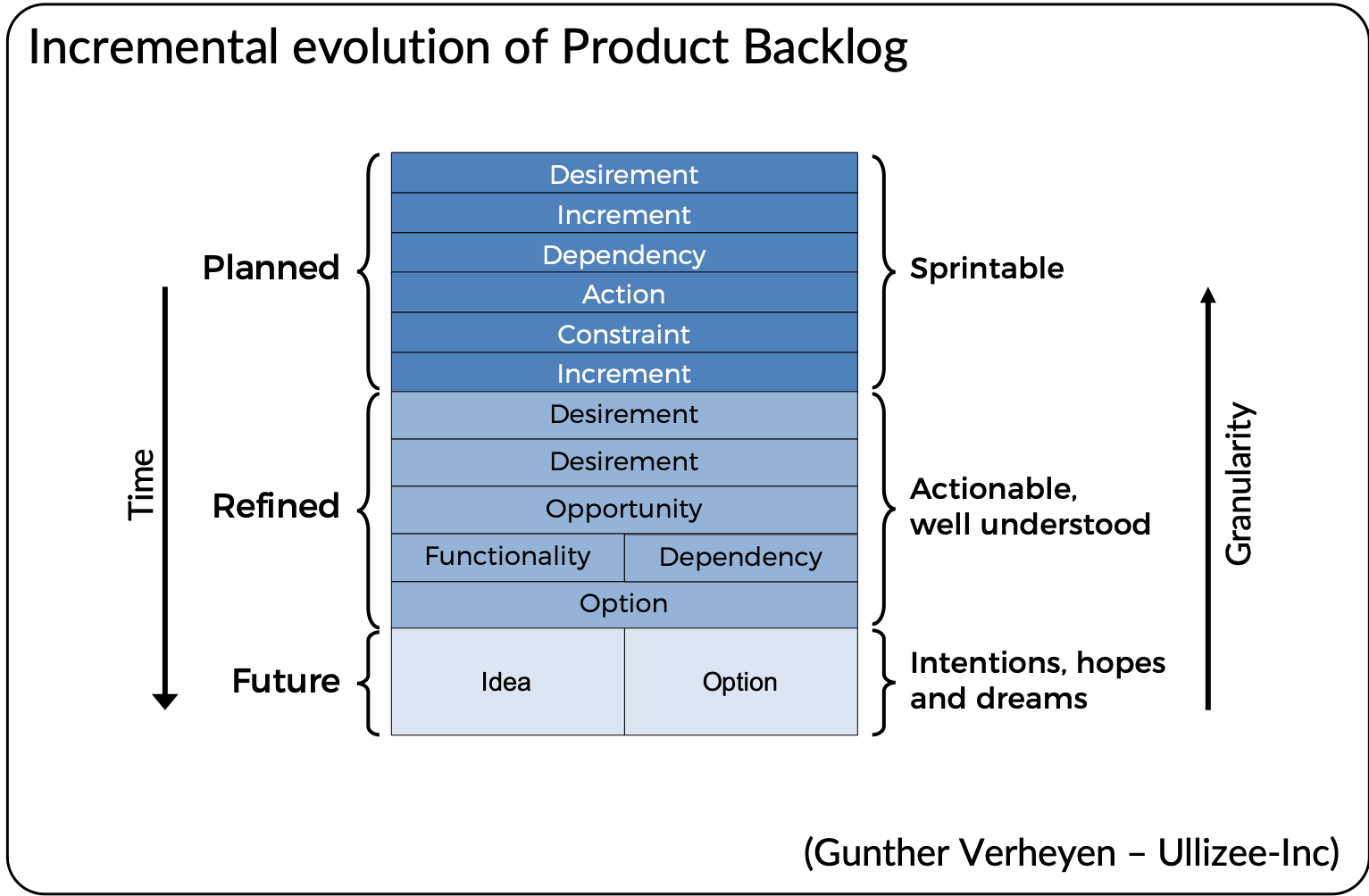 Incremental evolution of Product Backlog