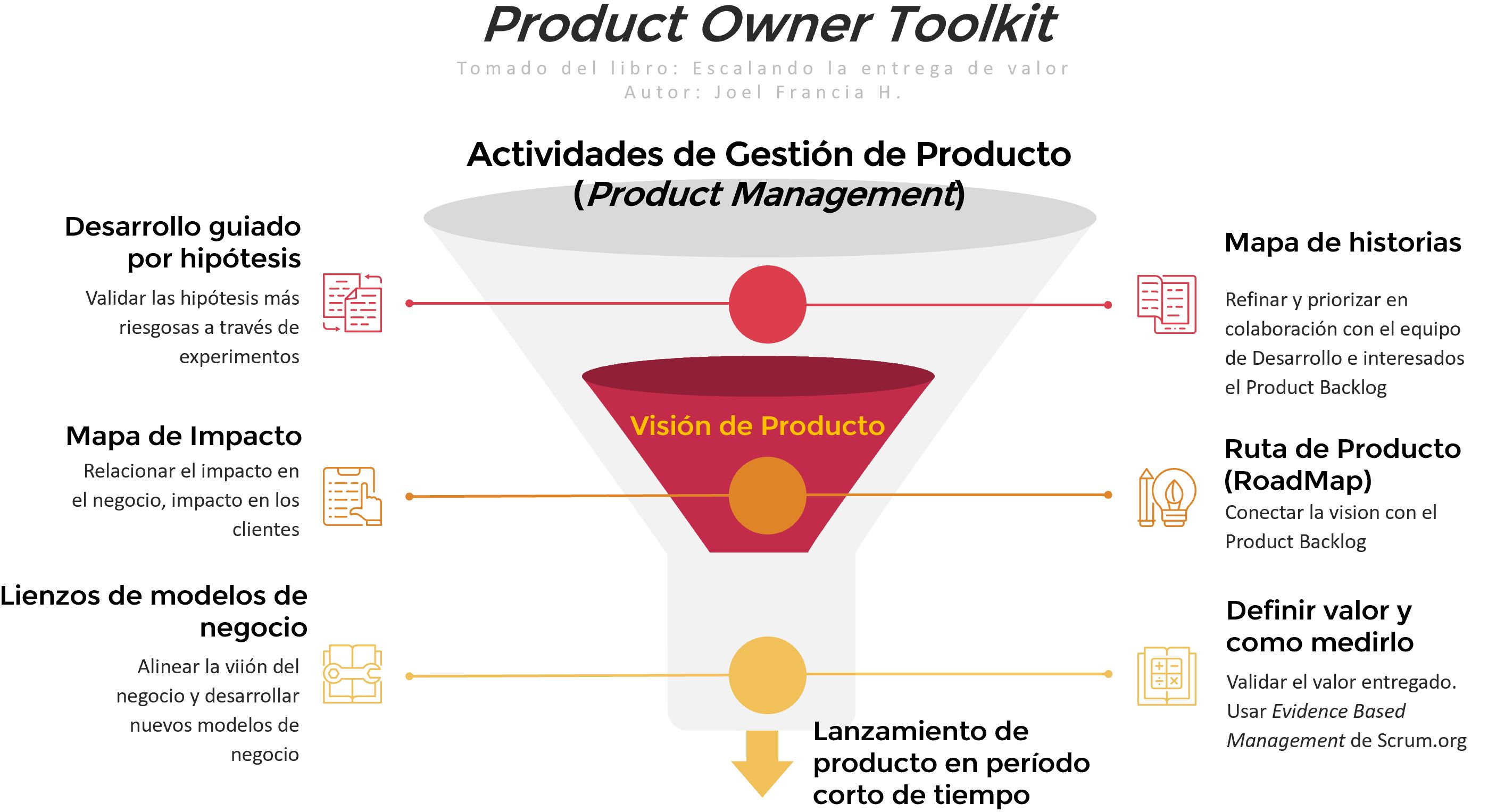 Product Owner Toolki
