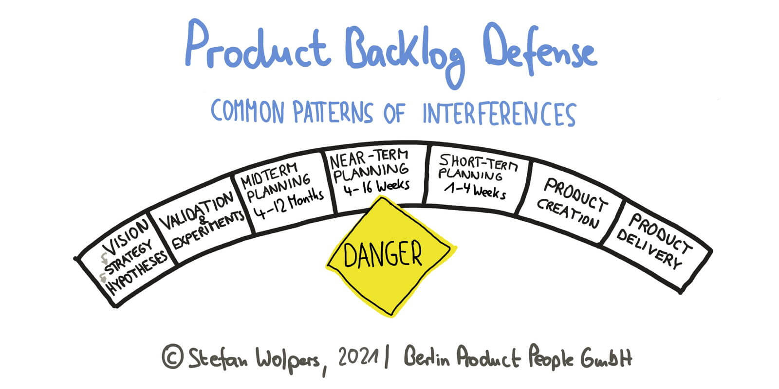 Product Backlog Defense – Common Patterns of Stakeholder Interference