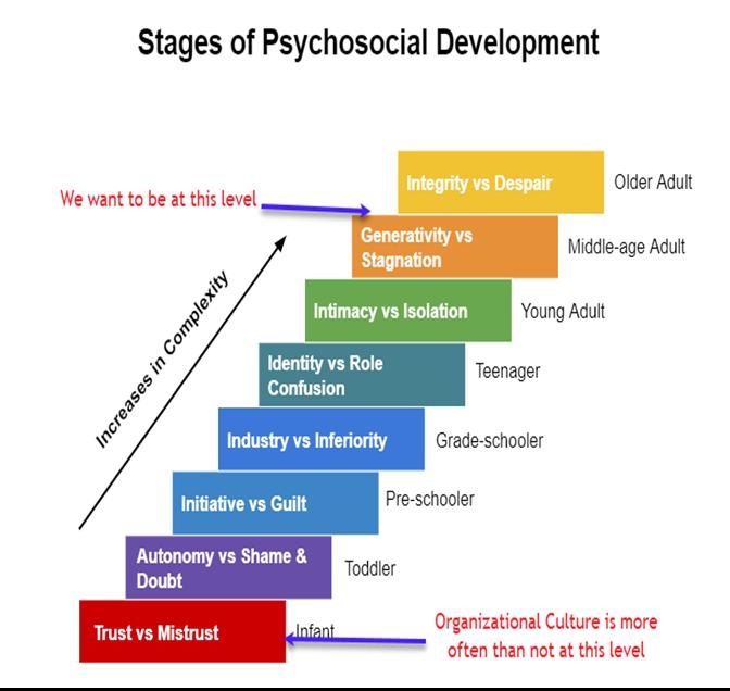 Figure 2 Erikson's Stages of Psychosocial Development