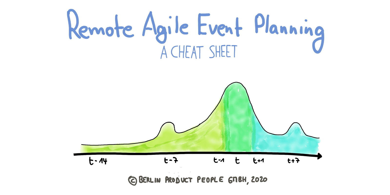 Remote Agile (9): A Cheat Sheet for Remote Agile Event Planning