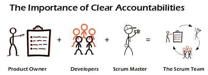 Role Clarity in Scrum