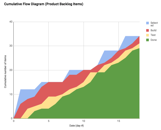 Cumulative flow diagram from May 2018 in Cincinnati - slope of top line (blue) into Selected (Sprint Backlog) is average arrival rate, Scrum batch replenishment is obvious; the slope of bottom (green) line is the average delivery rate.
