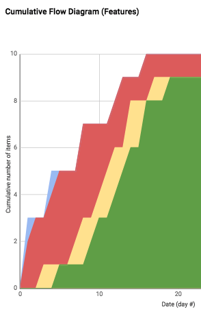 Feature Cumulative Flow Diagram from a recent simulation in Cincinnati