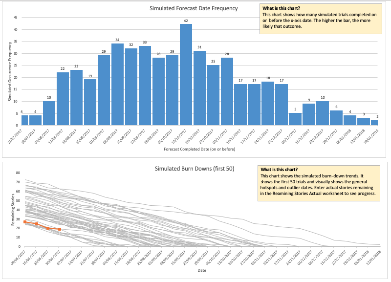 Troy Magennis's free MonteCarlo probabilistic forecasting tools.