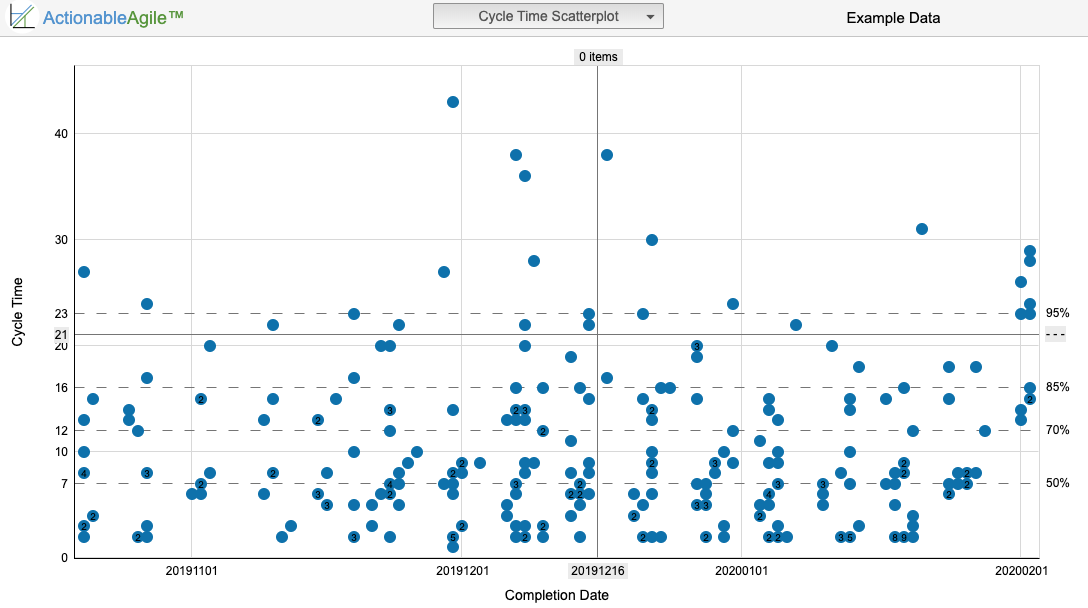 Cycle Time Scatterplot from ActionableAgile