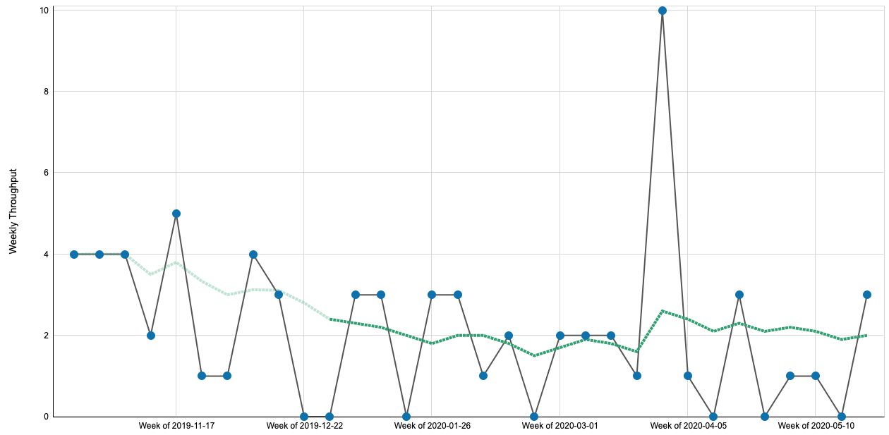 Throughput Run Chart with a pretty consistent running average (via ActionableAgile for Jira).