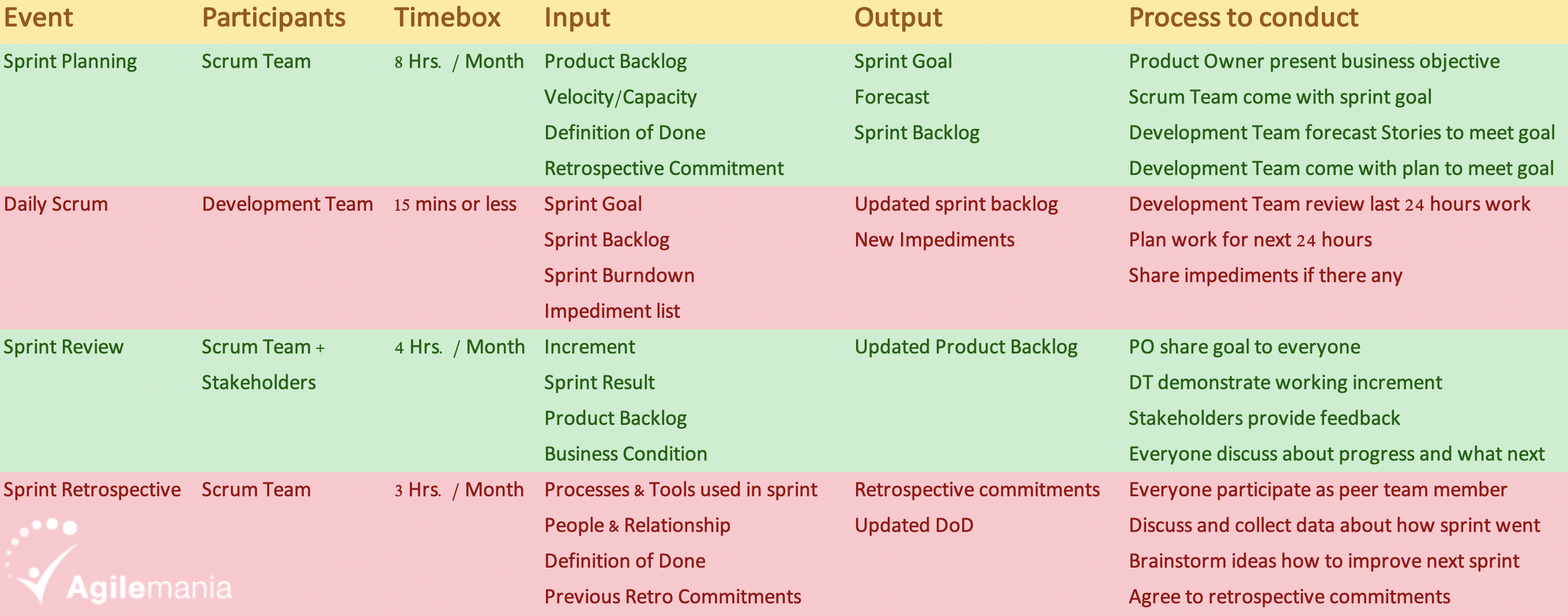 Are you planning Technical Debt in Sprint Planning?