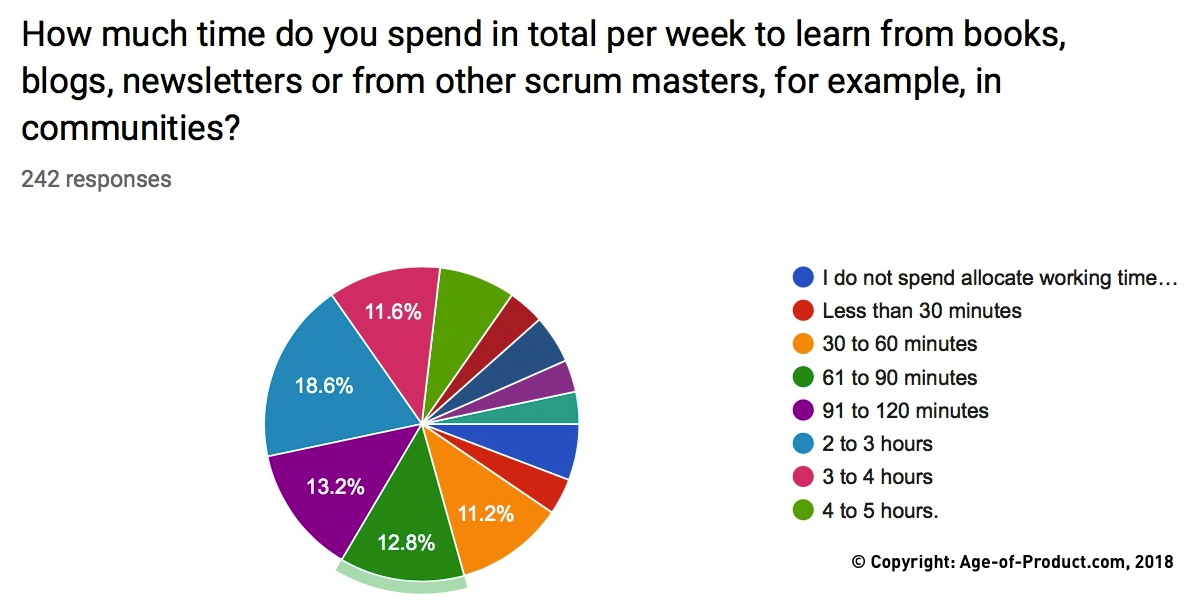 Scrum Master Education — Berlin Product People GmbH