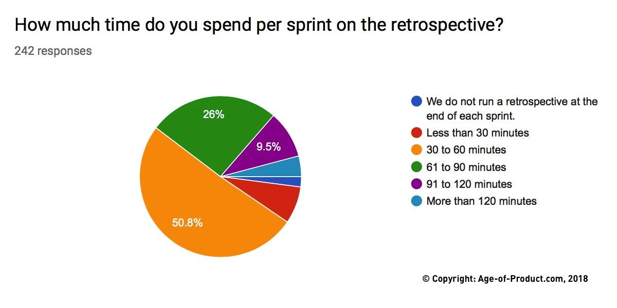 Sprint Retrospective — Berlin Product People GmbH