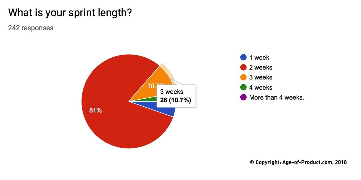 Sprint Length — Berlin Product People GmbH