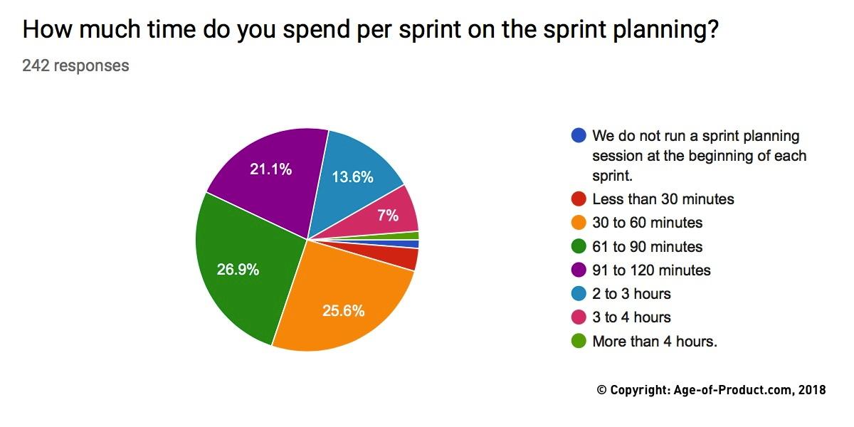 Sprint Planning — Berlin Product People GmbH