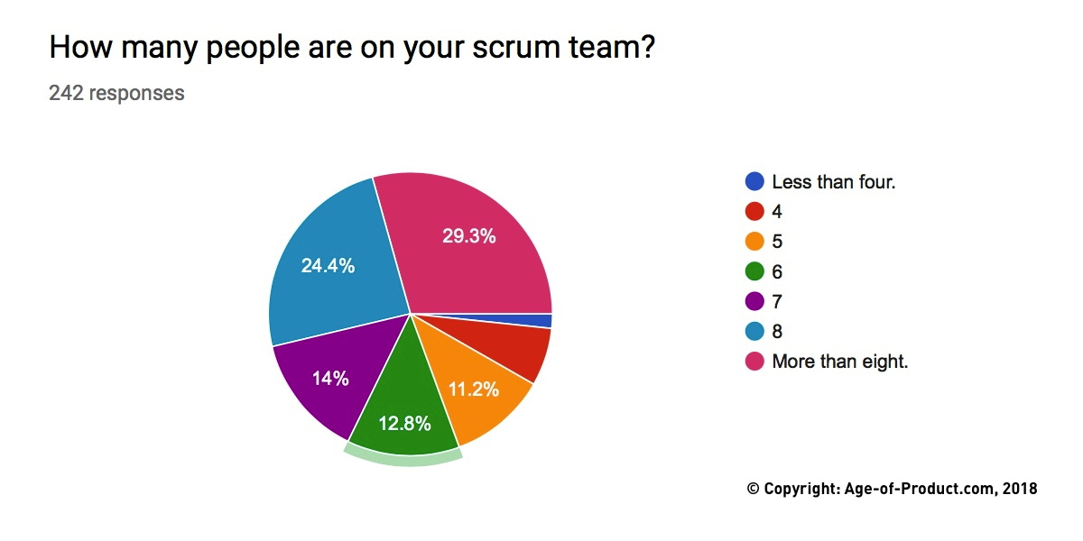 Scrum Team Size — Berlin Product People GmbH