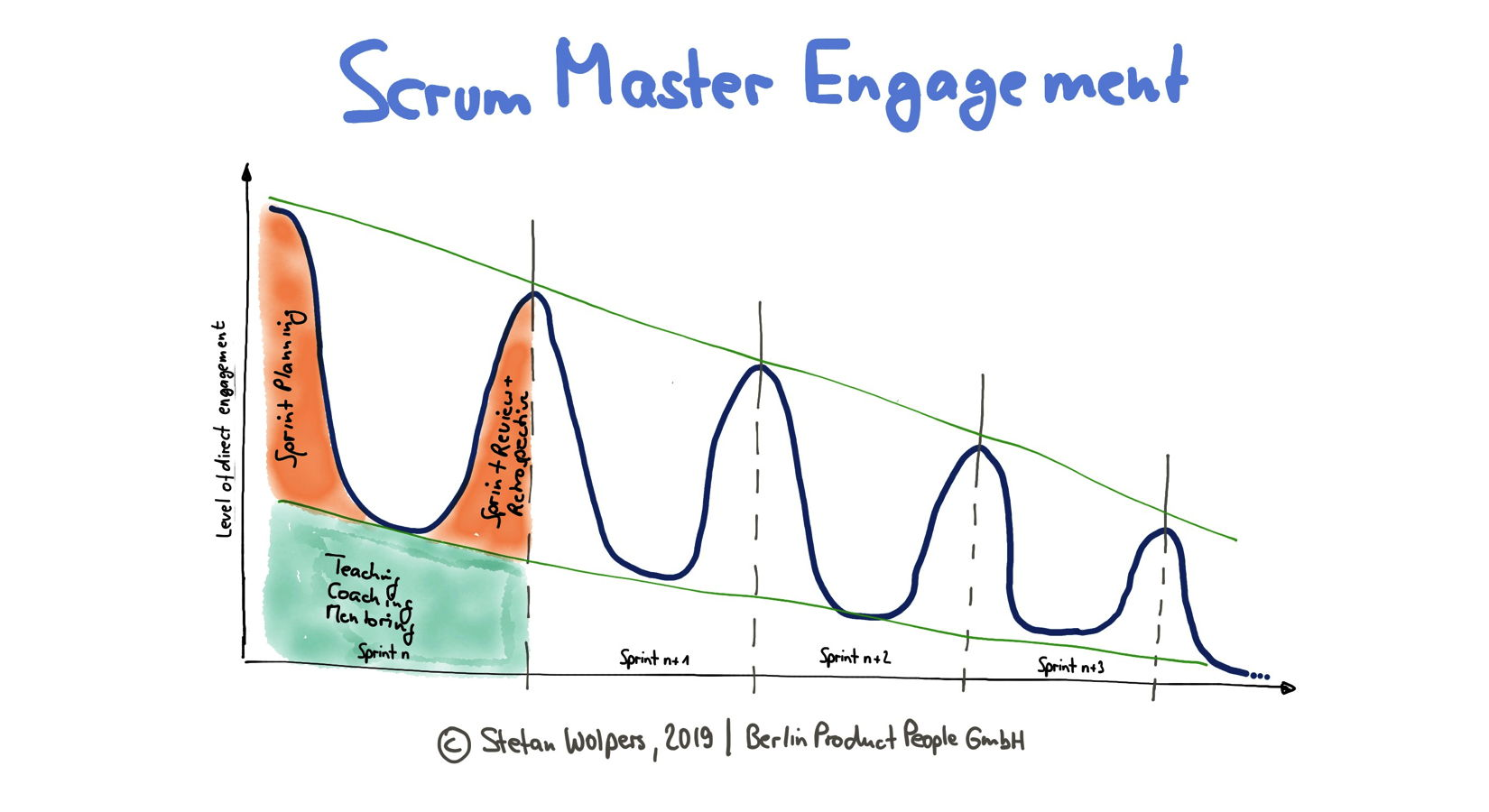 Scrum Master Engagement Patterns: The Sprint Level