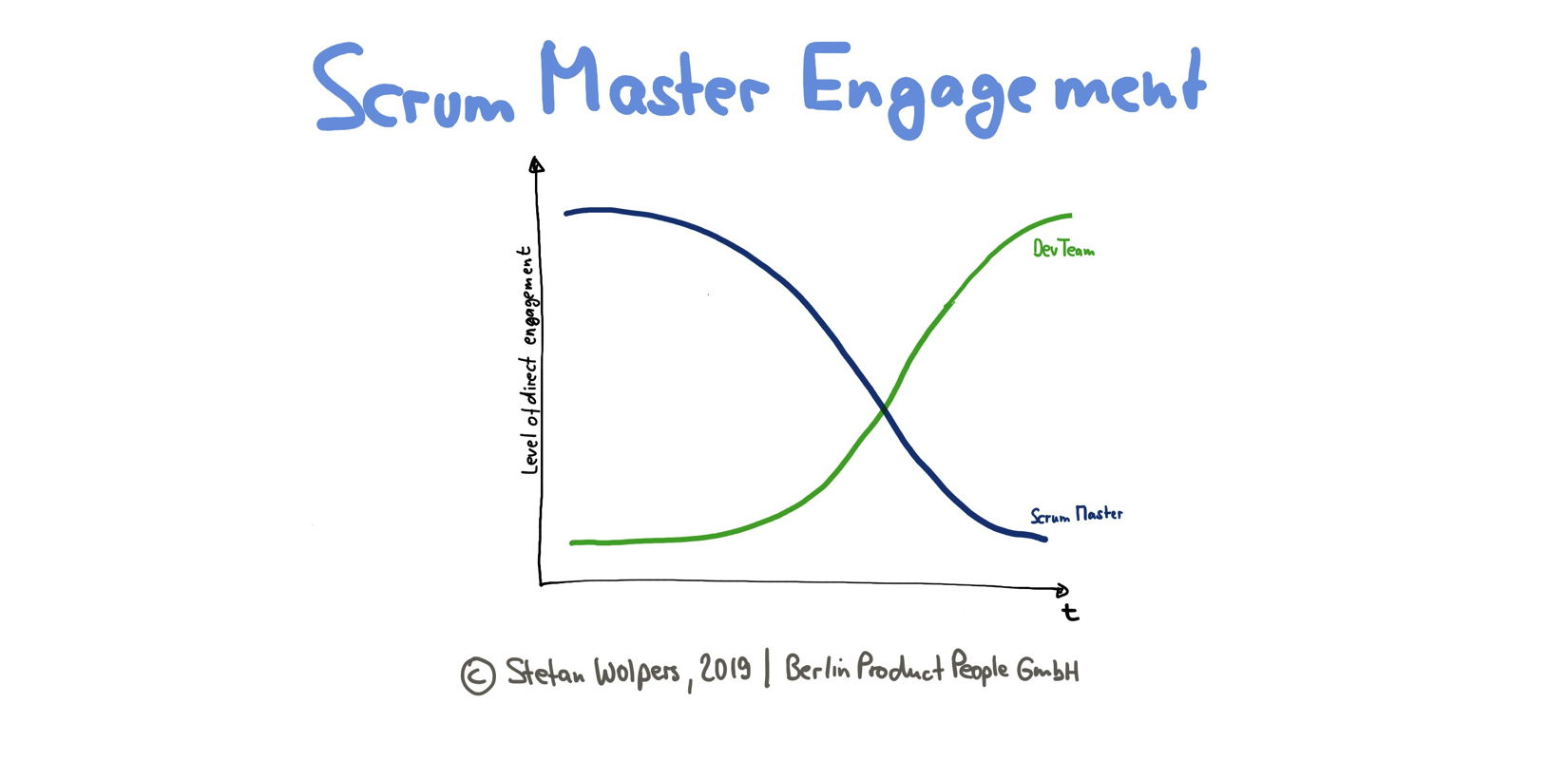 Scrum Master Engagement Patterns: Co-located Development Team