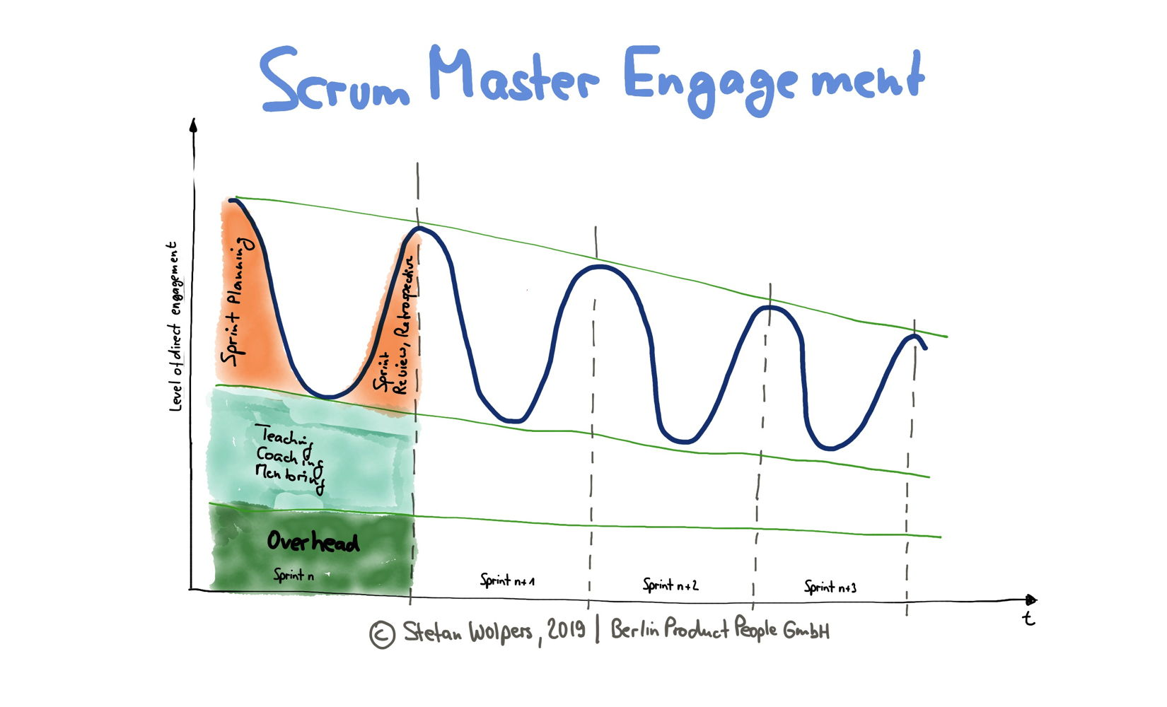 Scrum Master Engagement Patterns: The Remote/Outsourced Development Team