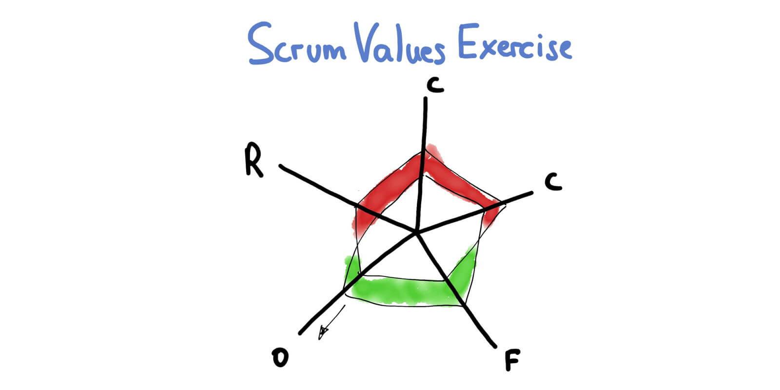Four Scrum Master Success Principles