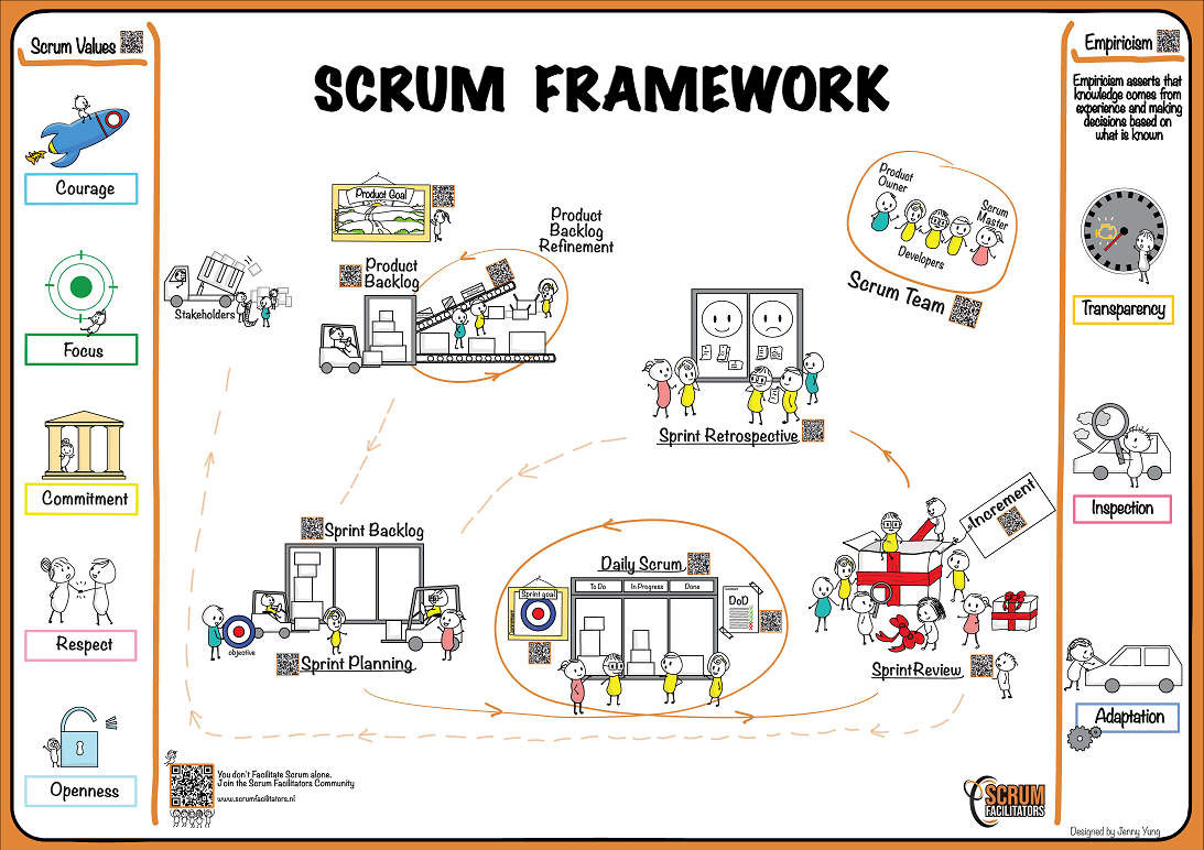 Scrum Framework 2020 version
