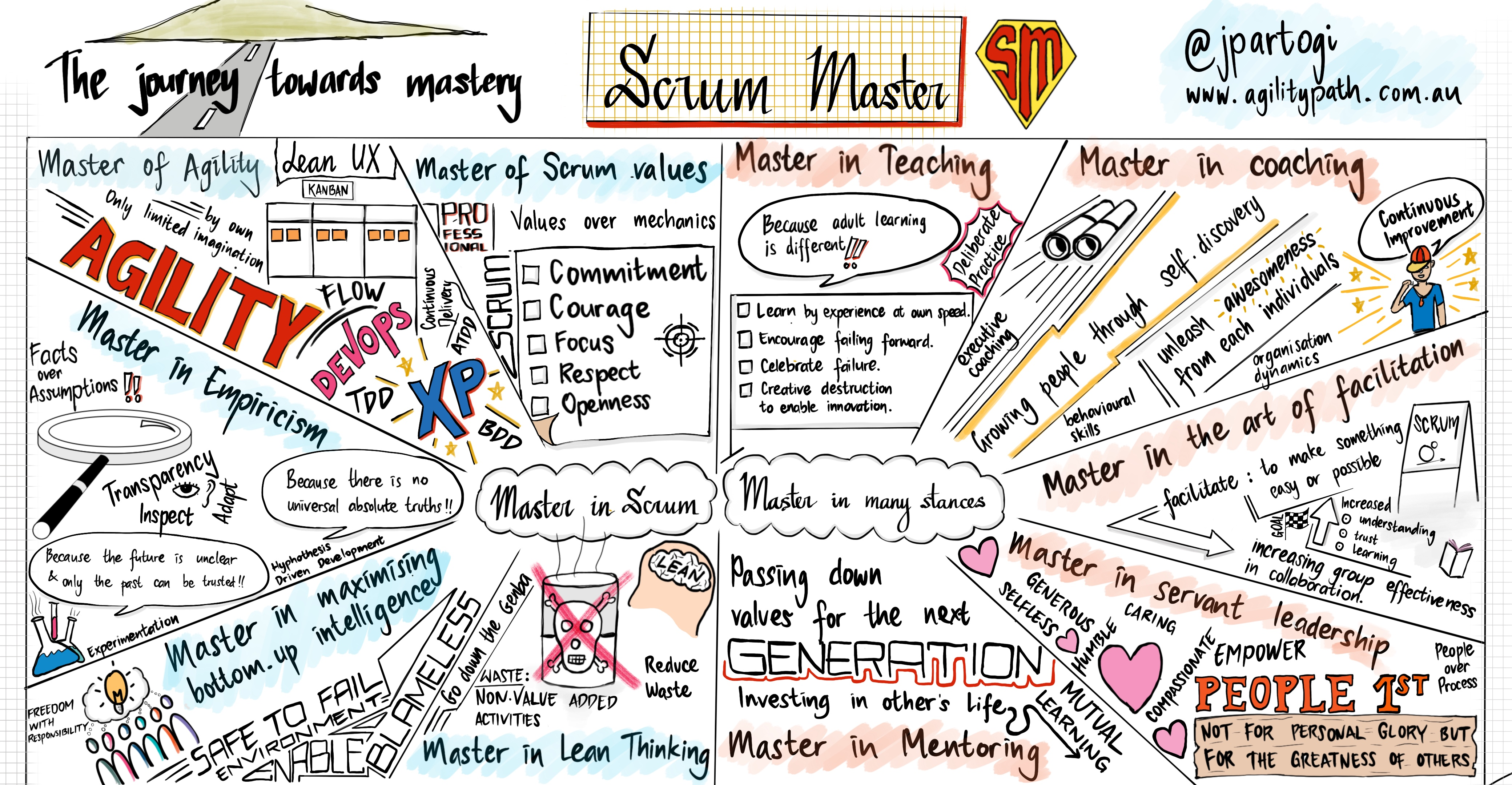 Scrum Mastery is more than just Agile coaching | Scrum org