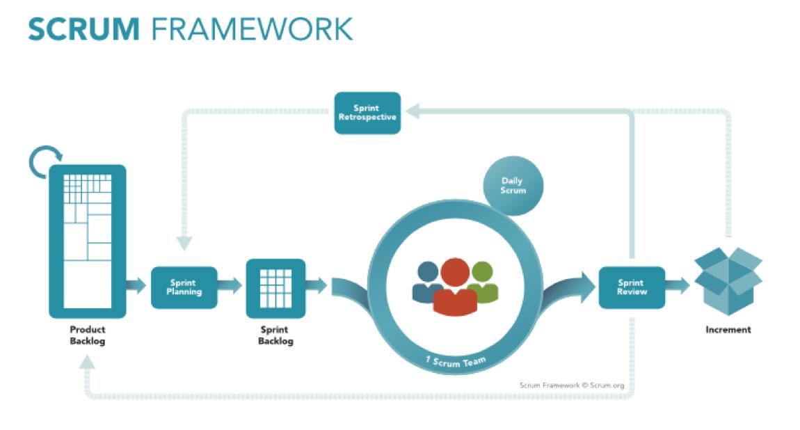 Scrum Framework