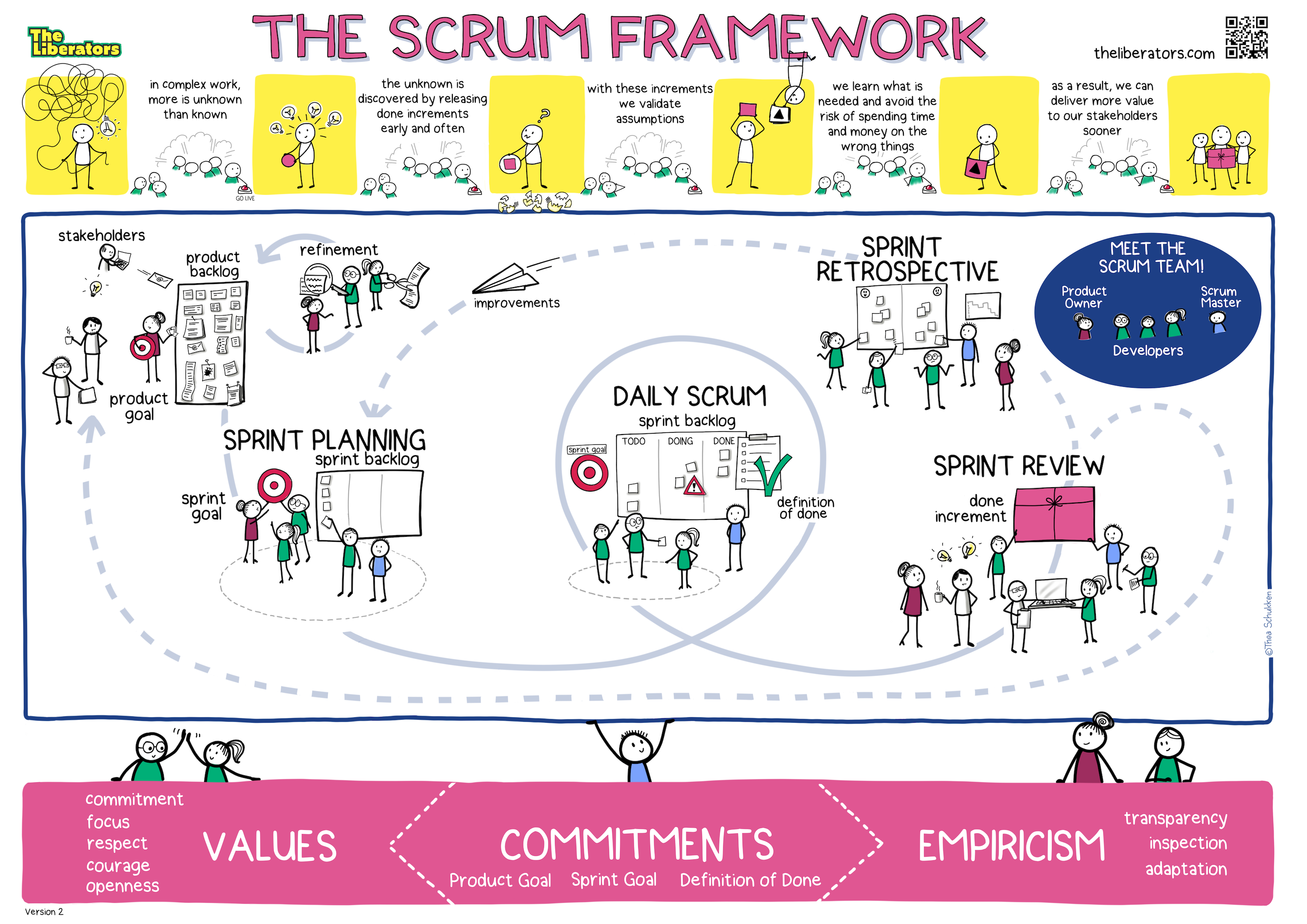 Scrum Framework Illustration
