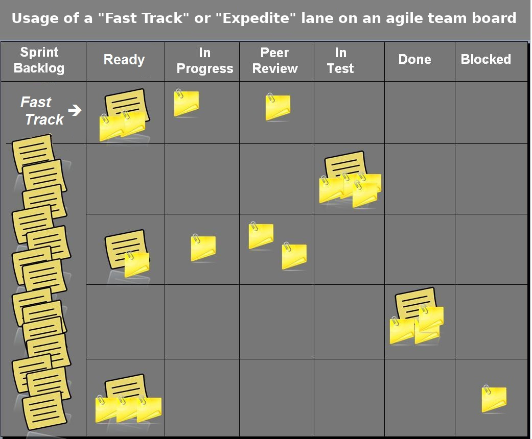 Expedite lane on an agile team board (derived from original by same author on Wikimedia Commons)