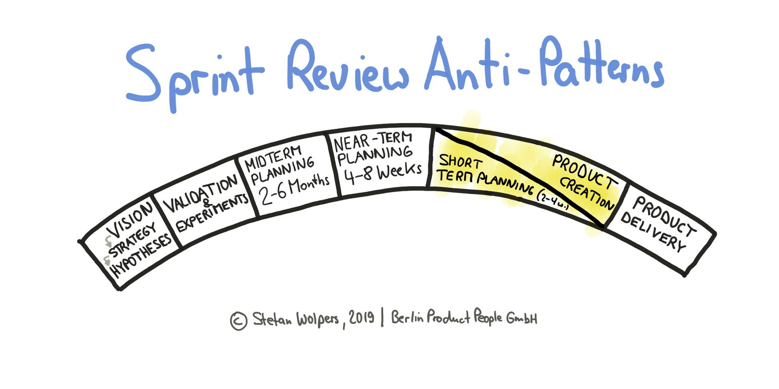 15 Sprint Review Anti-Patterns