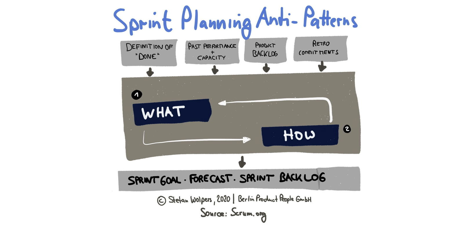 20 Sprint Planning Anti-Patterns