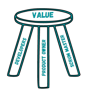 A three-legged stool with each Scrum accountabilities representing a leg. The Product value sits on top.