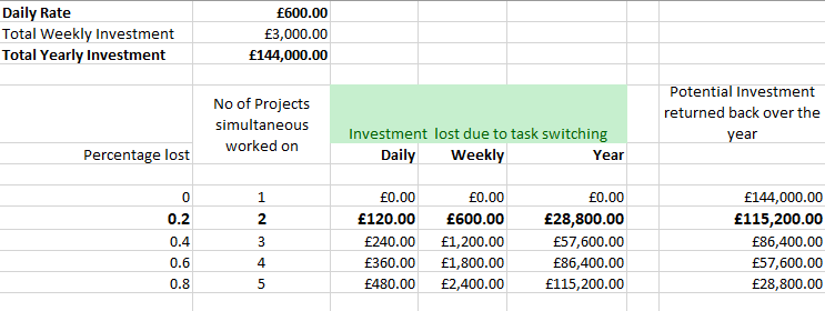 Task Switching Cost