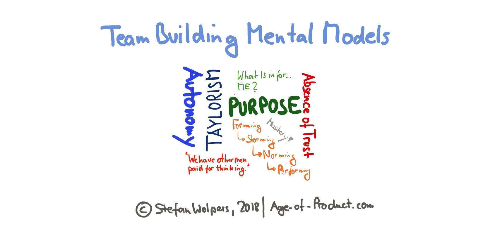 Team Building Mental Models