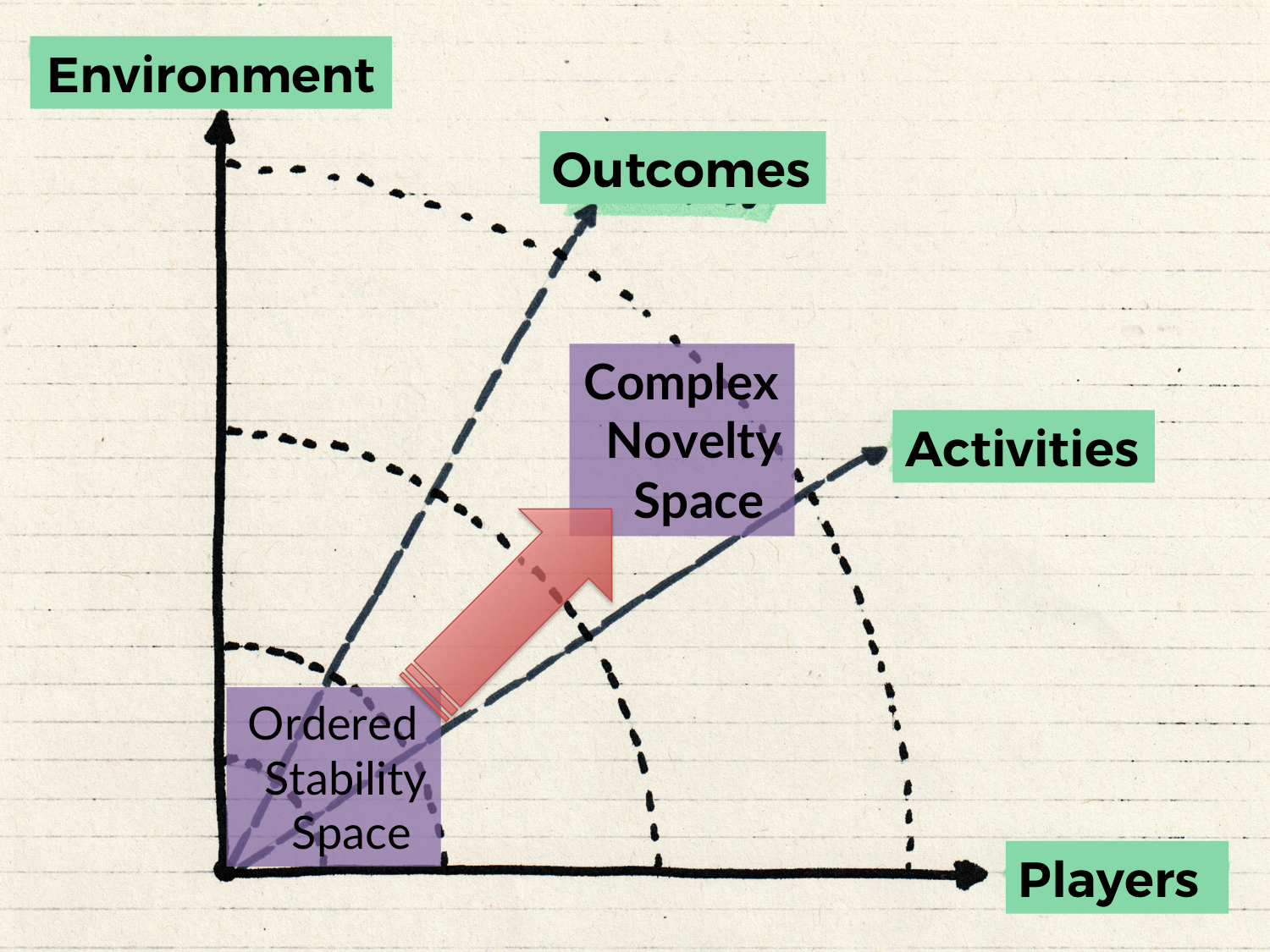 The Agile Workspace - The Shift