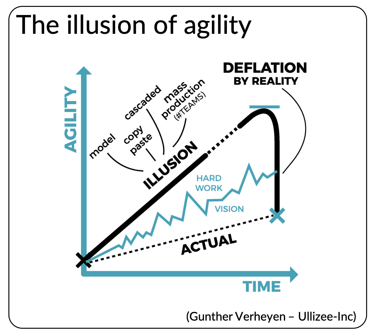 The illusion of agility (and the deflation by reality)