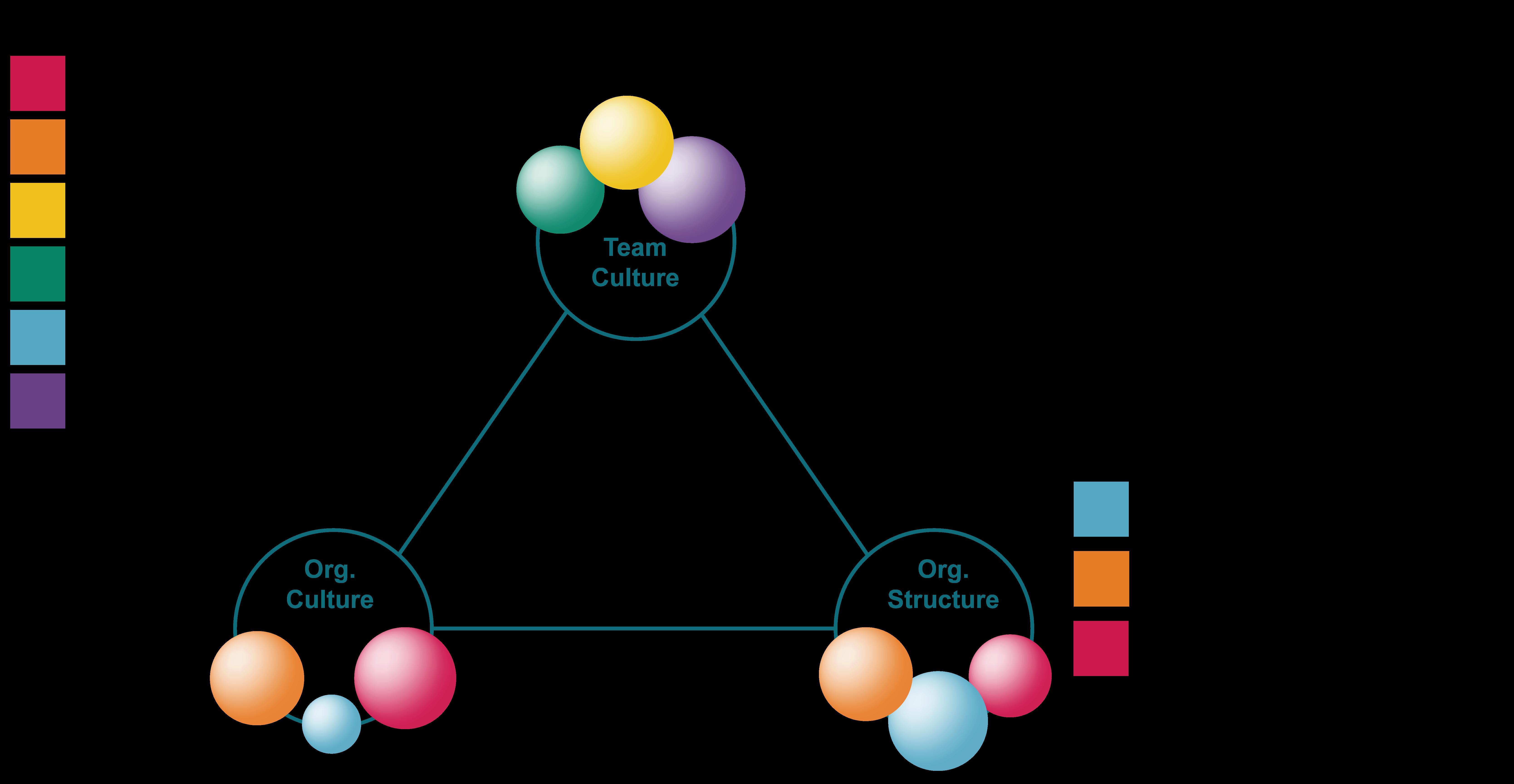 Unbalanced Agile Culture