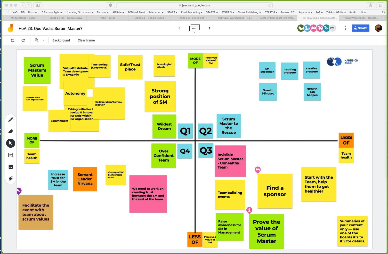 Quo Vadis, Scrum Master: The Results of Our Virtual Strategy Session
