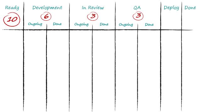 Sprint backlog workflow