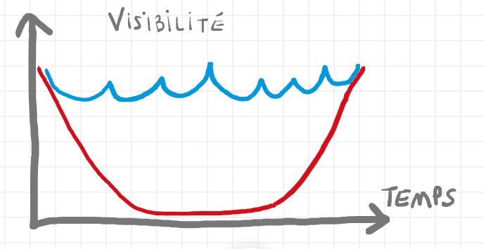 Niveau de Visibilité