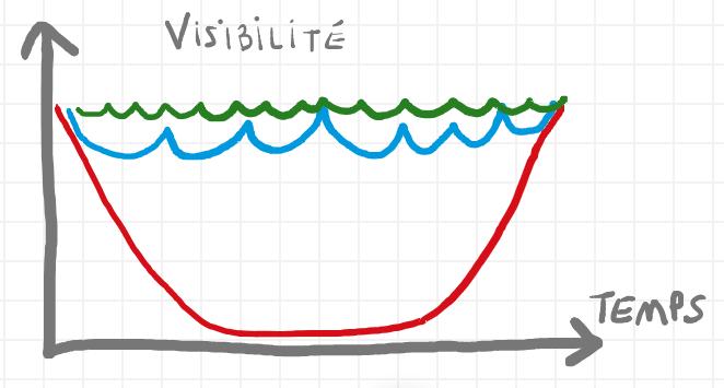 Niveau de Visibilité amélioré