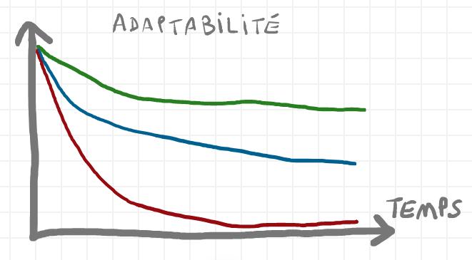 Niveau d'adaptabilité amélioré
