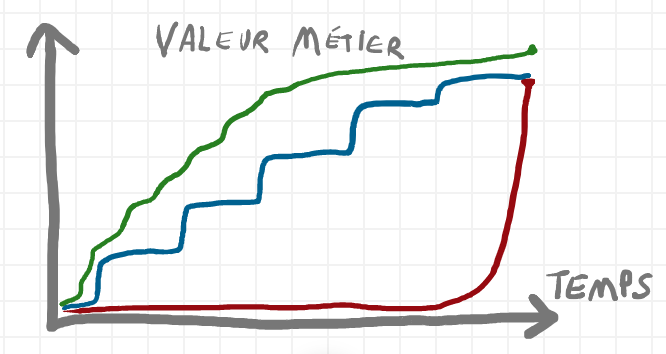 Niveau de Valeur livrée amélioré
